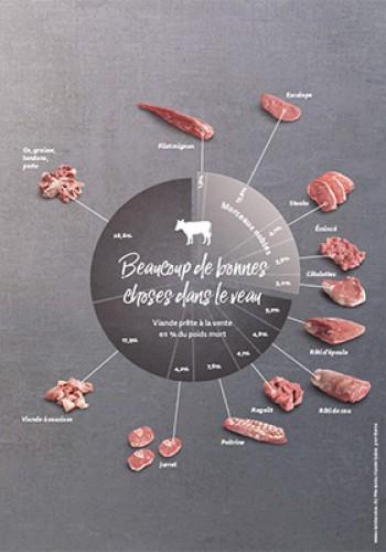Graphiques – Beaucoup de bonnes choses dans le veau