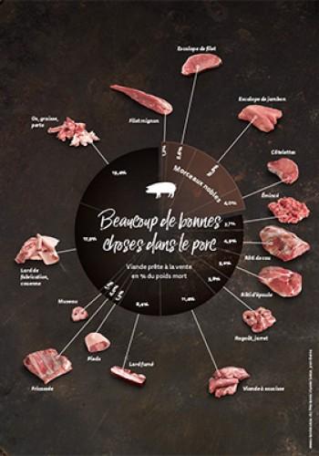 Graphiques – Beaucoup de bonnes choses dans le porc
