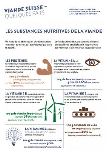 Les substances nutritives de la viande